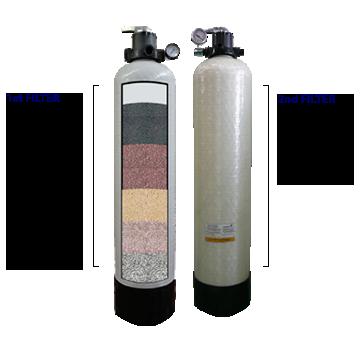 Aqua Choice Water Purifiers Madurai East